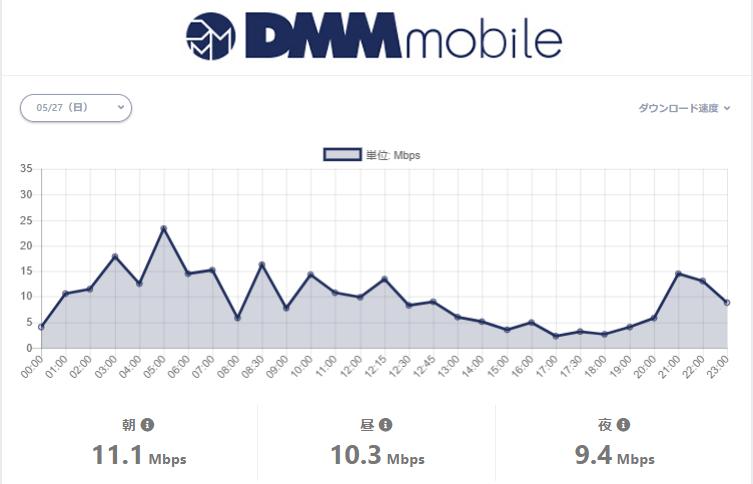 DMM mobileの通信速度計測